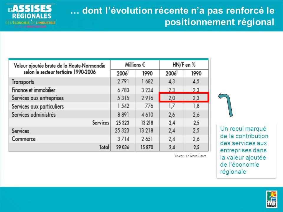 … dont lévolution récente na pas renforcé le positionnement régional Source : Le Grand Rouen Un recul marqué de la contribution des services aux entreprises dans la valeur ajoutée de léconomie régionale