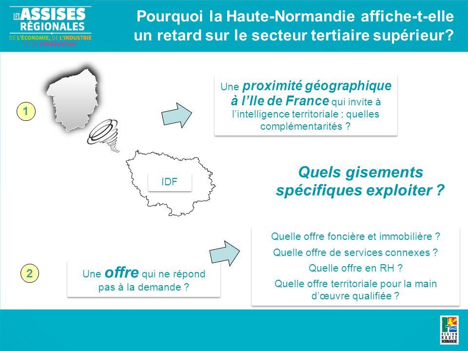 Pourquoi la Haute-Normandie affiche-t-elle un retard sur le secteur tertiaire supérieur.