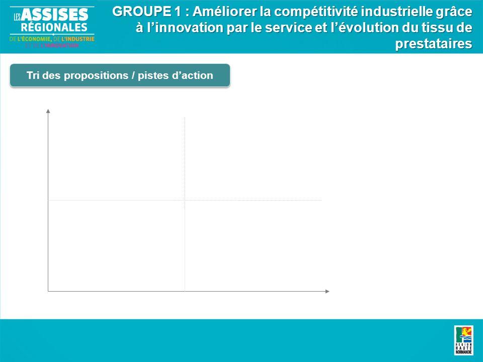 Tri des propositions / pistes daction GROUPE 1 : Améliorer la compétitivité industrielle grâce à linnovation par le service et lévolution du tissu de prestataires