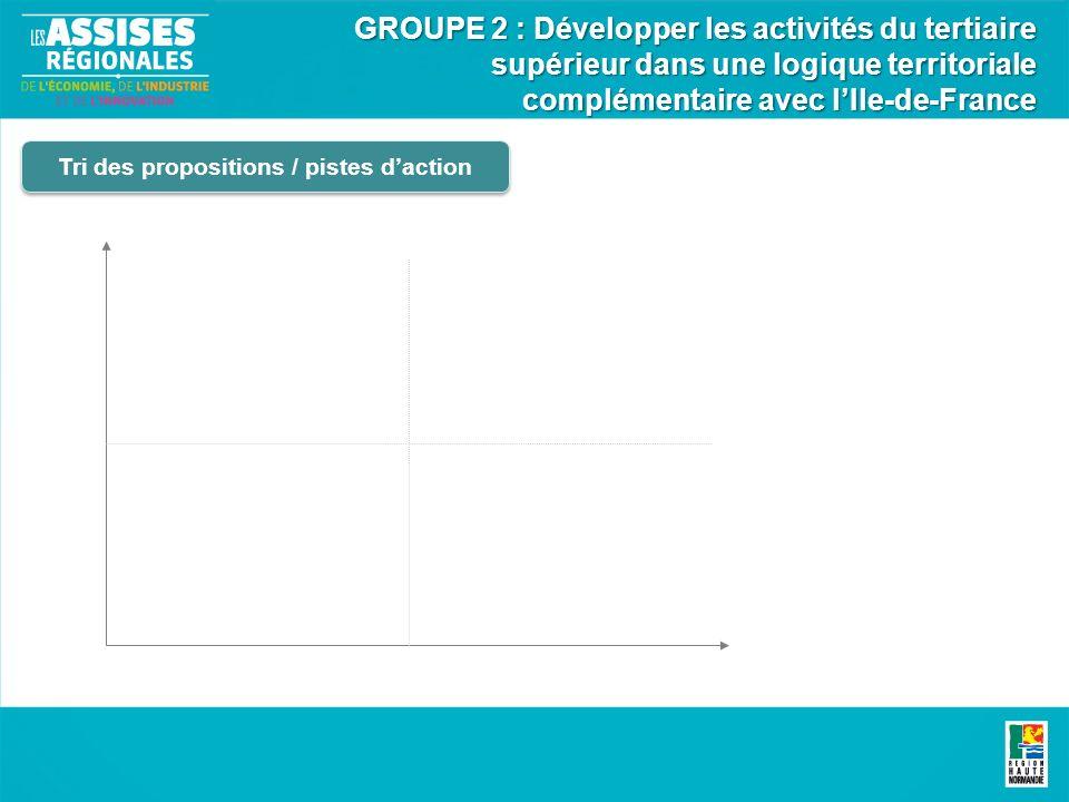 Tri des propositions / pistes daction GROUPE 2 : Développer les activités du tertiaire supérieur dans une logique territoriale complémentaire avec lIle-de-France