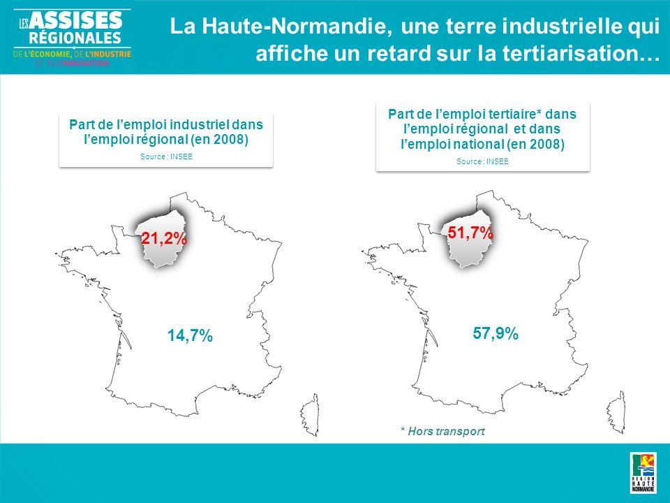 14,7% La Haute-Normandie, une terre industrielle qui affiche un retard sur la tertiarisation… Part de lemploi industriel dans lemploi régional (en 2008) Source : INSEE Part de lemploi industriel dans lemploi régional (en 2008) Source : INSEE Part de lemploi tertiaire* dans lemploi régional et dans lemploi national (en 2008) Source : INSEE Part de lemploi tertiaire* dans lemploi régional et dans lemploi national (en 2008) Source : INSEE 57,9% 51,7% 21,2% * Hors transport
