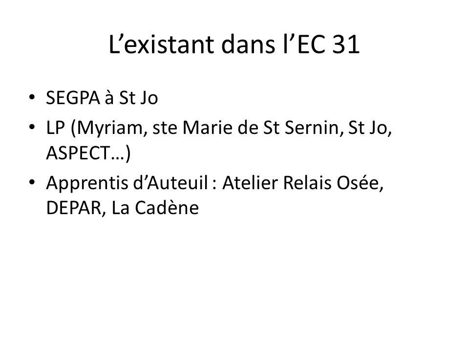 Lexistant dans lEC 31 SEGPA à St Jo LP (Myriam, ste Marie de St Sernin, St Jo, ASPECT…) Apprentis dAuteuil : Atelier Relais Osée, DEPAR, La Cadène