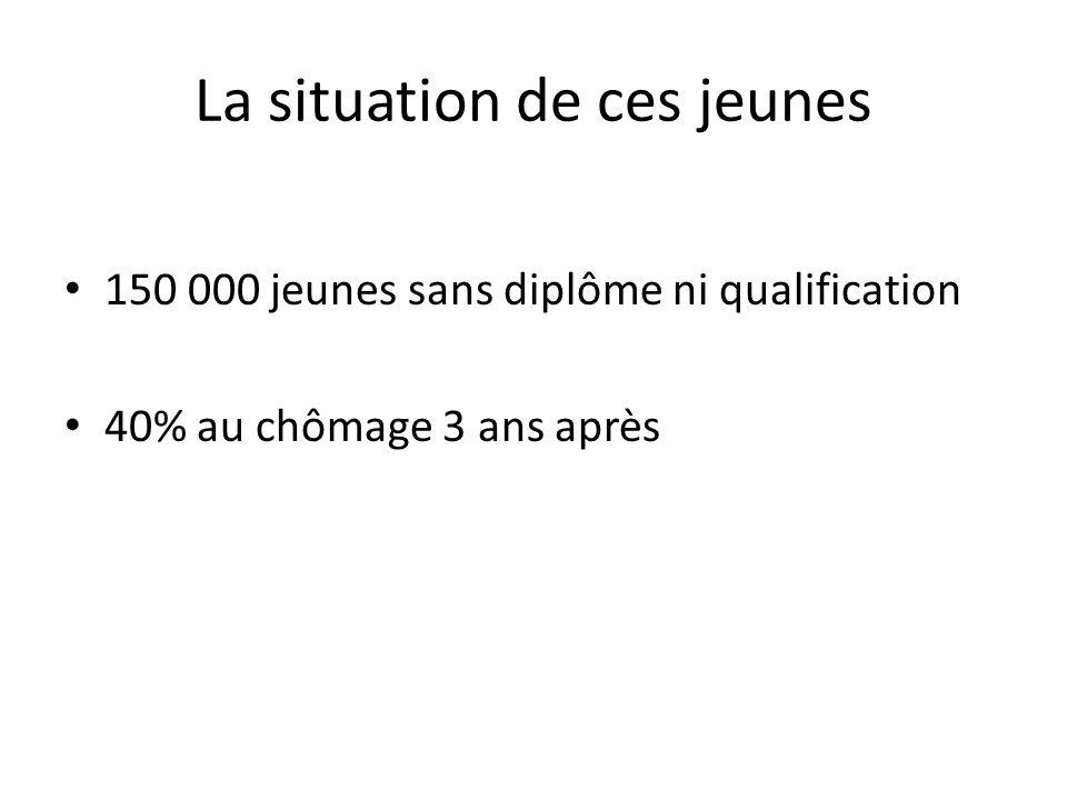 La situation de ces jeunes 150 000 jeunes sans diplôme ni qualification 40% au chômage 3 ans après
