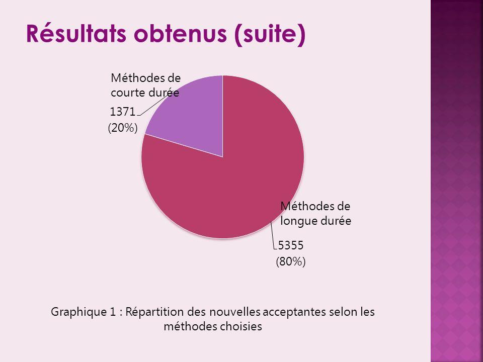 Résultats obtenus (suite) Graphique 1 : Répartition des nouvelles acceptantes selon les méthodes choisies Méthodes de courte durée
