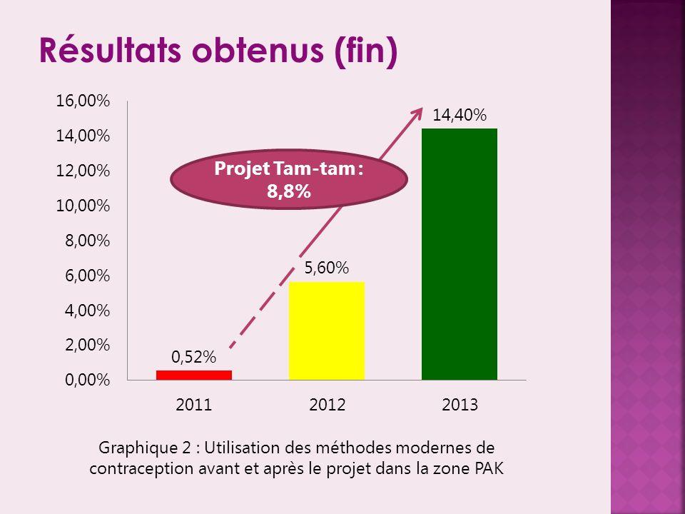 Résultats obtenus (fin) Projet Tam-tam : 8,8% Graphique 2 : Utilisation des méthodes modernes de contraception avant et après le projet dans la zone PAK