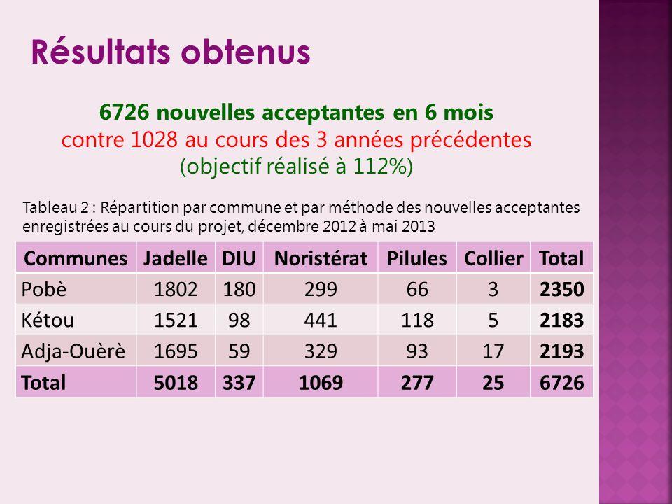 Résultats obtenus CommunesJadelleDIUNoristératPilulesCollierTotal Pobè18021802996632350 Kétou15219844111852183 Adja-Ouèrè16955932993172193 Total50183371069277256726 6726 nouvelles acceptantes en 6 mois contre 1028 au cours des 3 années précédentes (objectif réalisé à 112%) Tableau 2 : Répartition par commune et par méthode des nouvelles acceptantes enregistrées au cours du projet, décembre 2012 à mai 2013