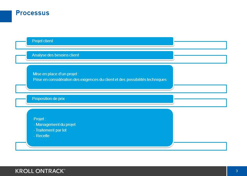 3 Processus Projet clientAnalyse des besoins client Mise en place dun projet : Prise en considération des exigences du client et des possibilités techniques Proposition de prix Projet : - Management du projet - Traitement par lot - Recette