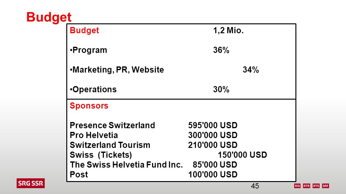 Budget Budget 1,2 Mio. Program 36% Marketing, PR, Website 34% Operations 30% Sponsors Presence Switzerland 595'000 USD Pro Helvetia300'000 USD Switzer