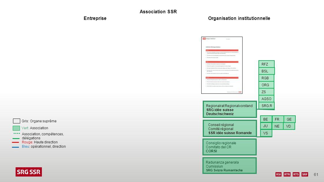 61 EntrepriseOrganisation institutionnelle Association SSR Association, compétences, délégations Rouge: Haute direction Bleu: opérationnel, direction