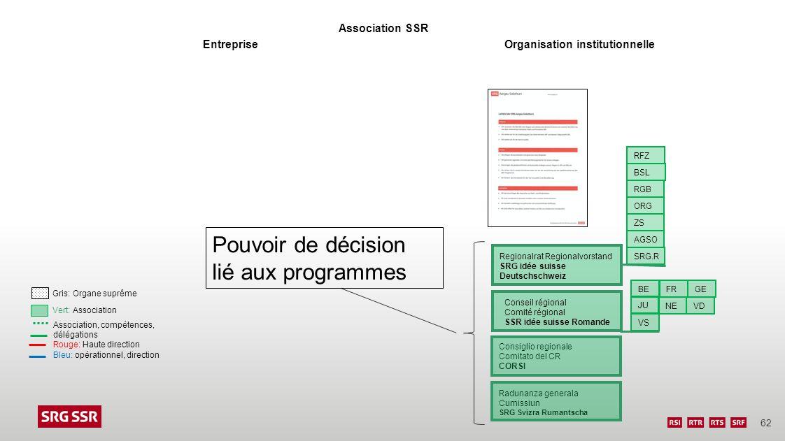 62 EntrepriseOrganisation institutionnelle Association SSR Association, compétences, délégations Rouge: Haute direction Bleu: opérationnel, direction