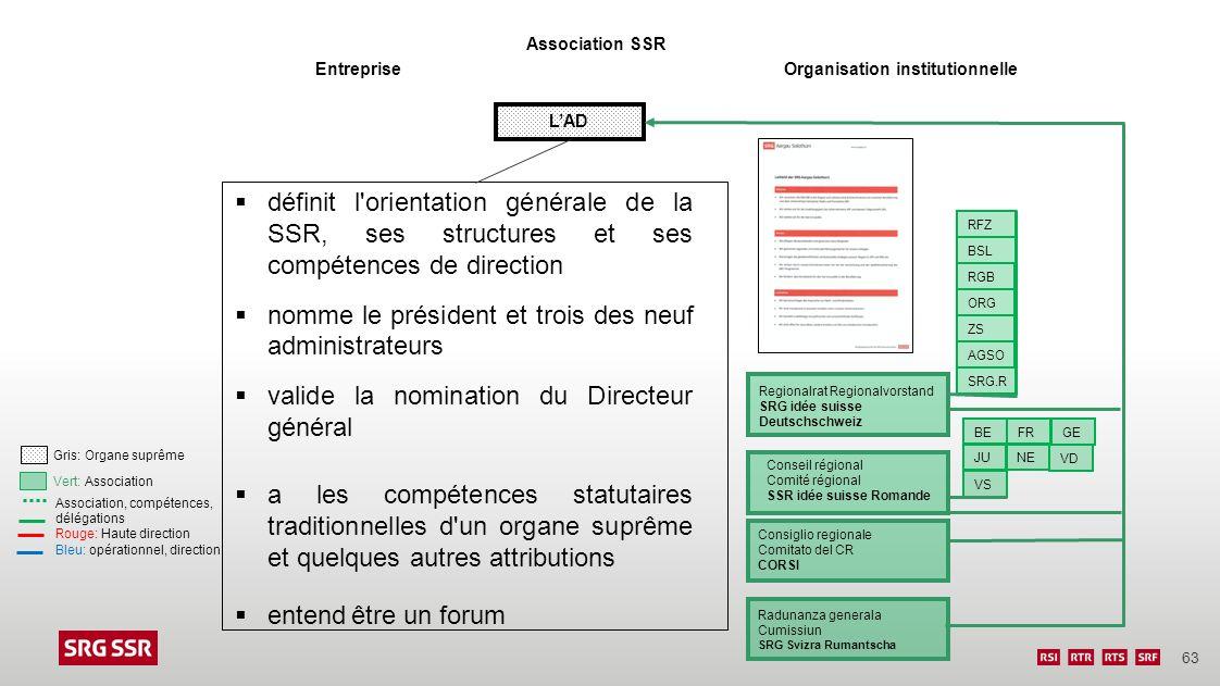63 EntrepriseOrganisation institutionnelle RFZ BSL RGB ORG ZS AGSO SRG.R Radunanza generala Cumissiun SRG Svizra Rumantscha Consiglio regionale Comita