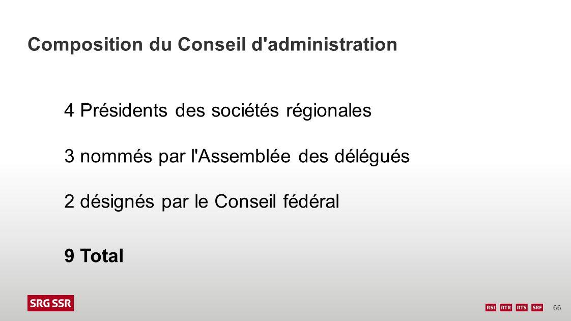 66 Composition du Conseil d'administration 4 Présidents des sociétés régionales 3 nommés par l'Assemblée des délégués 2 désignés par le Conseil fédéra