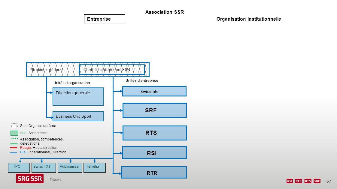 67 Filiales Directeur général Comité de direction SSR SRF Swissinfo Direction générale Unités d'entreprise Unités d'organisation Business Unit Sport R