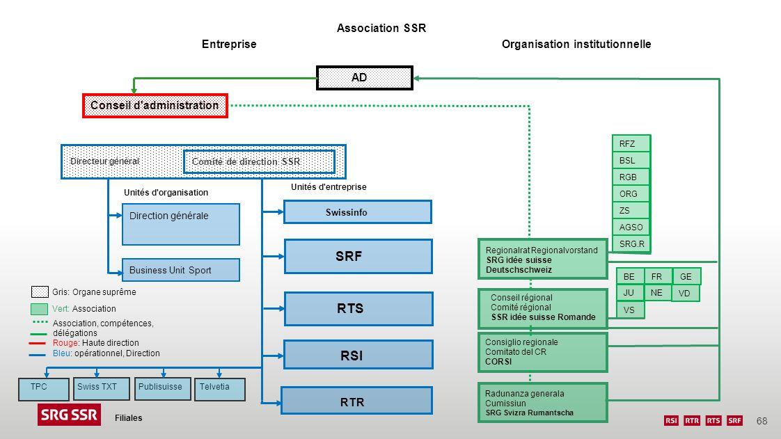 68 Entreprise Filiales Organisation institutionnelle RFZ BSL RGB ORG ZS AGSO SRG.R Radunanza generala Cumissiun SRG Svizra Rumantscha Consiglio region