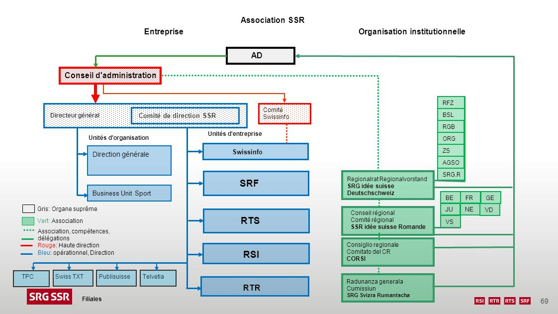 69 Entreprise Filiales Organisation institutionnelle RFZ BSL RGB ORG ZS AGSO SRG.R Radunanza generala Cumissiun SRG Svizra Rumantscha Consiglio region