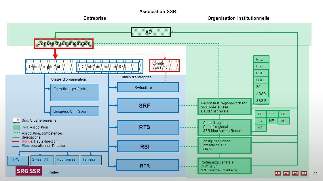 74 Entreprise Filiales Publisuisse Swiss TXT TelvetiaTPC AD Conseil d'administration Comité Swissinfo SRF Swissinfo Direction générale Unités d'entrep