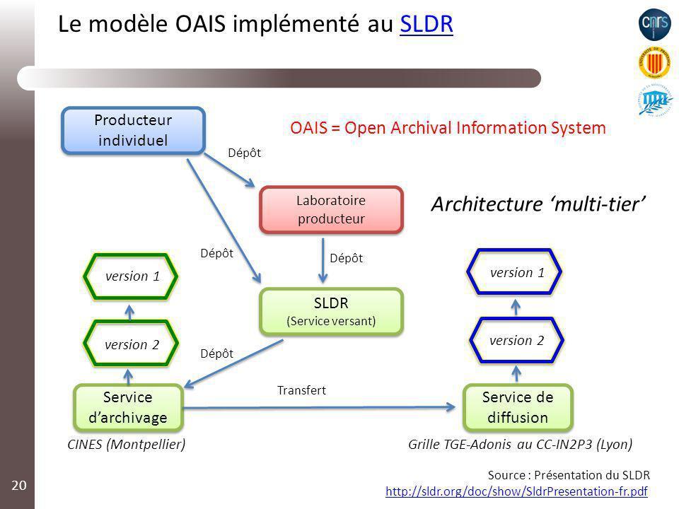 Le modèle OAIS implémenté au SLDRSLDR 20 SLDR (Service versant) SLDR (Service versant) Service darchivage Service de diffusion Laboratoire producteur