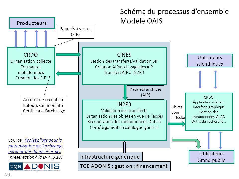 CRDO Organisation collecte Formats et métadonnées Création des SIP CINES Gestion des transferts/validation SIP Création AIP/archivage des AIP Transfer