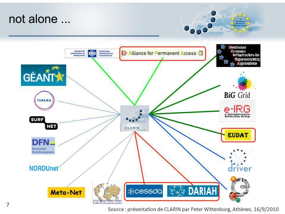 Source : présentation de CLARIN par Peter Wittenburg, Athènes, 16/9/2010 7