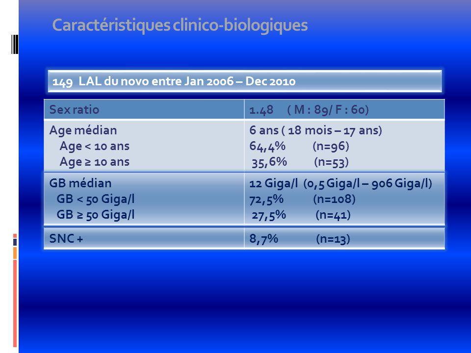 Caractéristiques clinico-biologiques Sex ratio1.48 ( M : 89/ F : 60) Age médian Age < 10 ans Age 10 ans 6 ans ( 18 mois – 17 ans) 64,4% (n=96) 35,6% (
