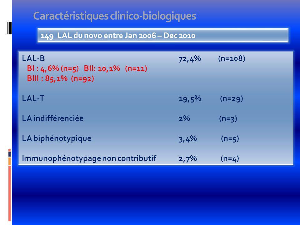 Caractéristiques clinico-biologiques 149 LAL du novo entre Jan 2006 – Dec 2010 LAL-B BI : 4,6% (n=5) BII: 10,1% (n=11) BIII : 85,1% (n=92) LAL-T LA in