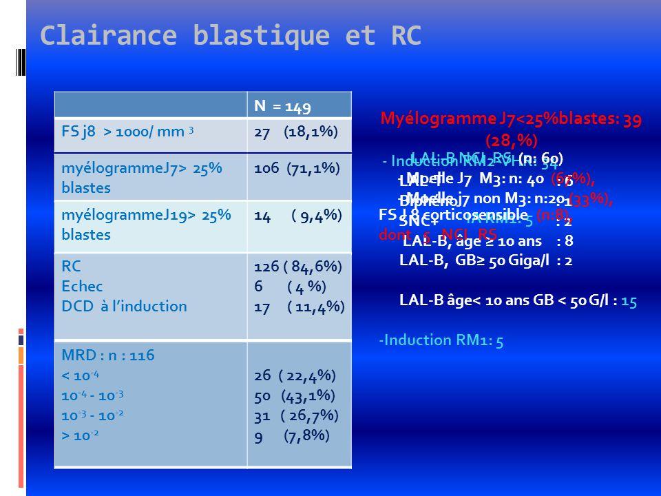 Clairance blastique et RC N = 149 FS j8 > 1000/ mm 3 27 (18,1%) myélogrammeJ7> 25% blastes 106 (71,1%) Myélogramme J7<25%blastes: 39 (28,%) - Inductio