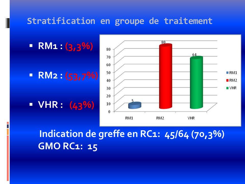 Stratification en groupe de traitement RM1 : (3,3%) RM2 : (53,7%) VHR : (43%) Indication de greffe en RC1: 45/64 (70,3%) GMO RC1: 15