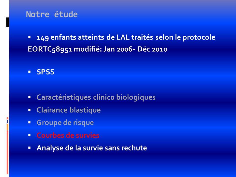 Notre étude 149 enfants atteints de LAL traités selon le protocole EORTC58951 modifié: Jan 2006- Déc 2010 SPSS Caractéristiques clinico biologiques Cl