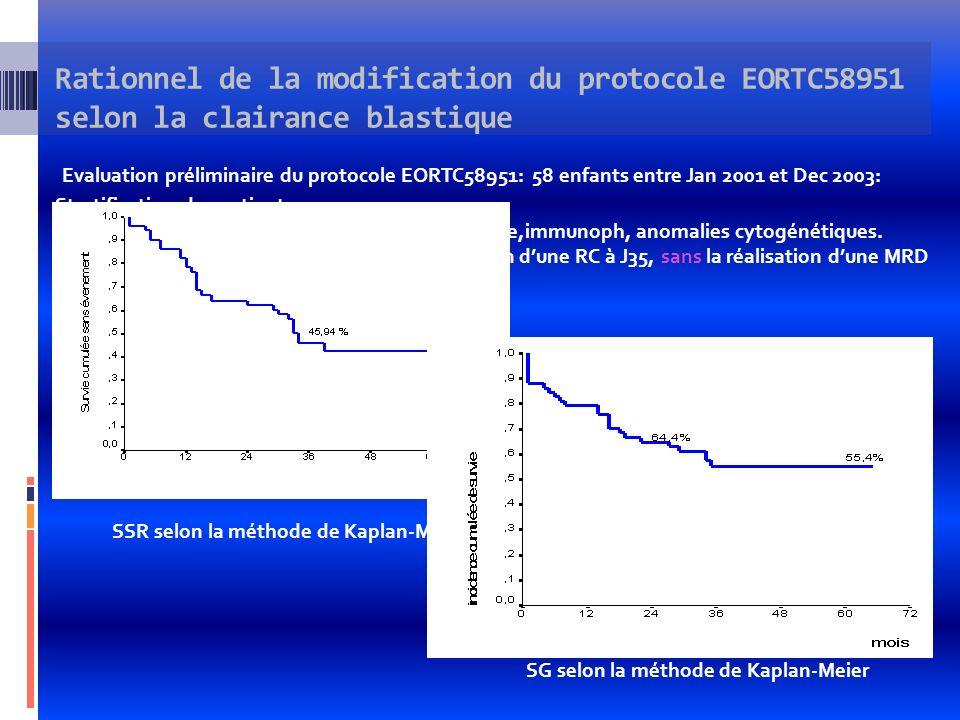 SSR en fonction des groupes de risque selon la méthode de Kaplan-Meier Evaluation préliminaire du protocole EORTC58951: 58 enfants entre Jan 2001 et Dec 2003