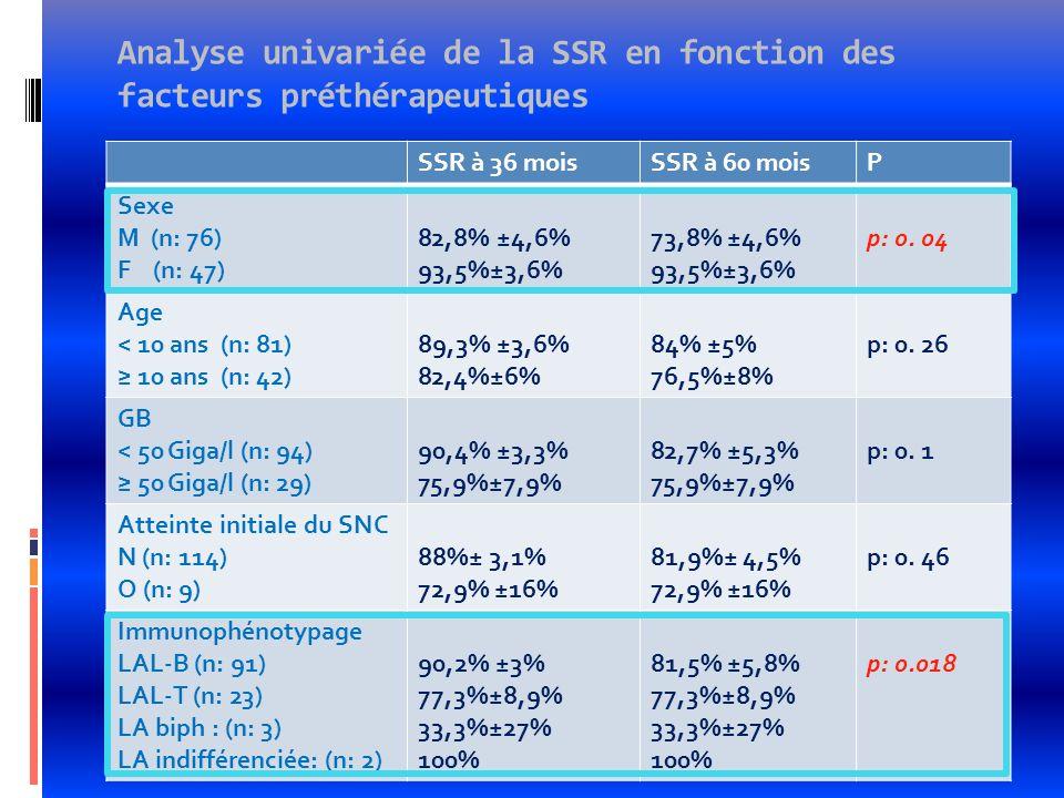 Analyse univariée de la SSR en fonction des facteurs préthérapeutiques SSR à 36 moisSSR à 60 moisP Sexe M (n: 76) F (n: 47) 82,8% ±4,6% 93,5%±3,6% 73,