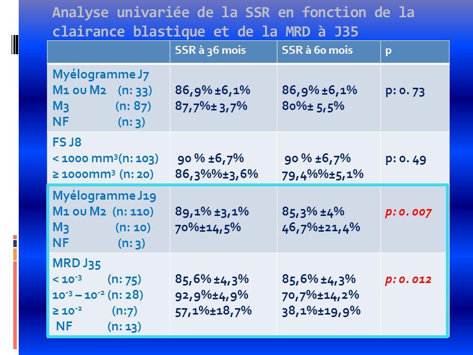 Analyse univariée de la SSR en fonction de la clairance blastique et de la MRD à J35 SSR à 36 moisSSR à 60 moisp Myélogramme J7 M1 ou M2 (n: 33) M3 (n