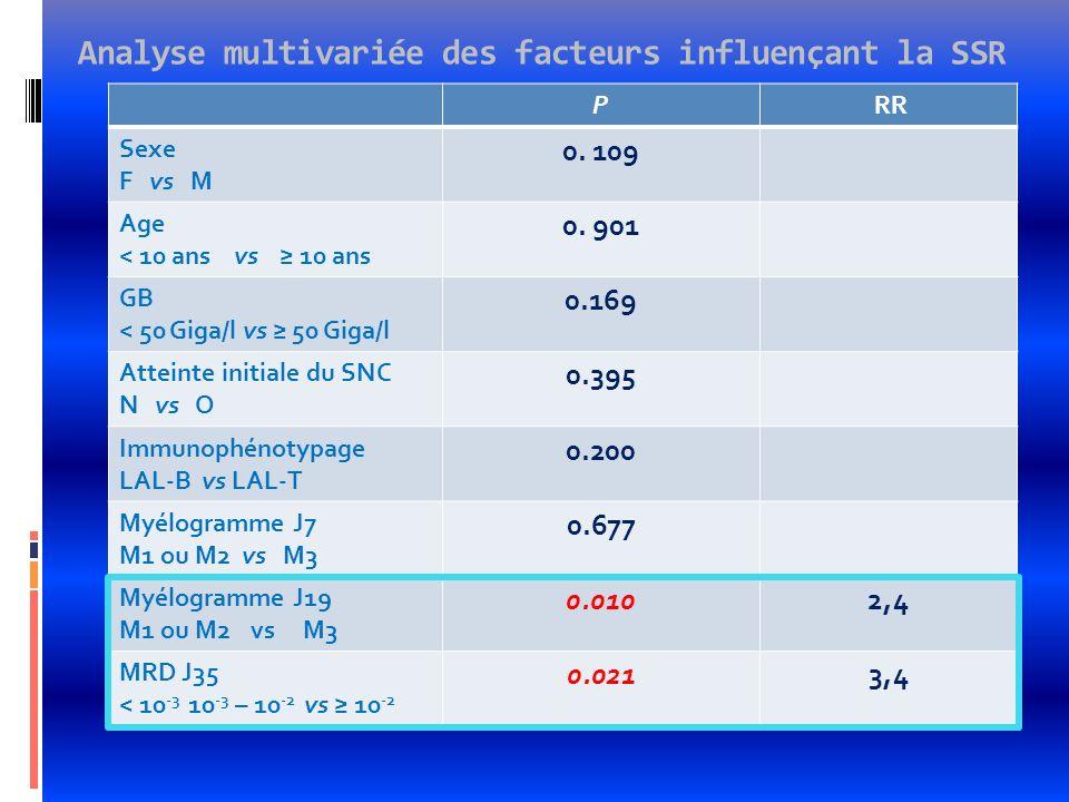 Analyse multivariée des facteurs influençant la SSR P RR Sexe F vs M 0. 109 Age < 10 ans vs 10 ans 0. 901 GB < 50 Giga/l vs 50 Giga/l 0.169 Atteinte i
