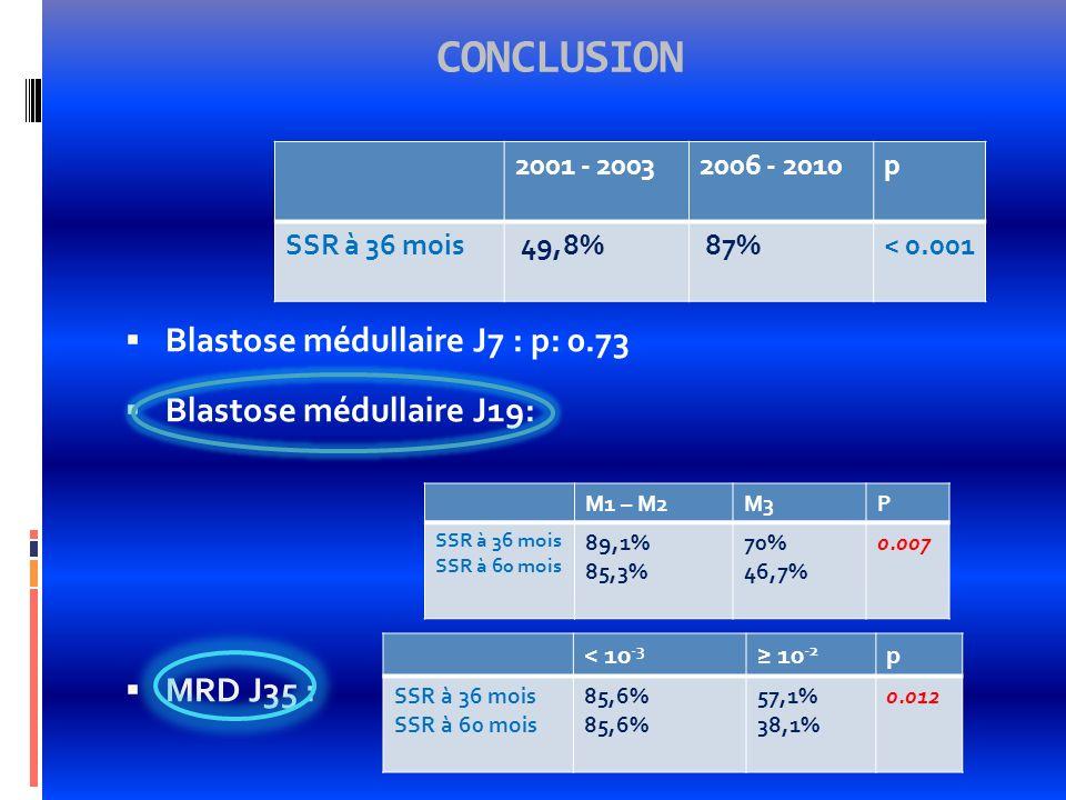 CONCLUSION Blastose médullaire J7 : p: 0.73 Blastose médullaire J19: MRD J35 : 2001 - 20032006 - 2010p SSR à 36 mois 49,8% 87%< 0.001 M1 – M2M3P SSR à