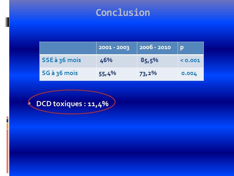 Conclusion DCD toxiques : 11,4% 2001 - 20032006 - 2010p SSE à 36 mois 46% 85,5%< 0.001 SG à 36 mois55,4%73,2% 0.004