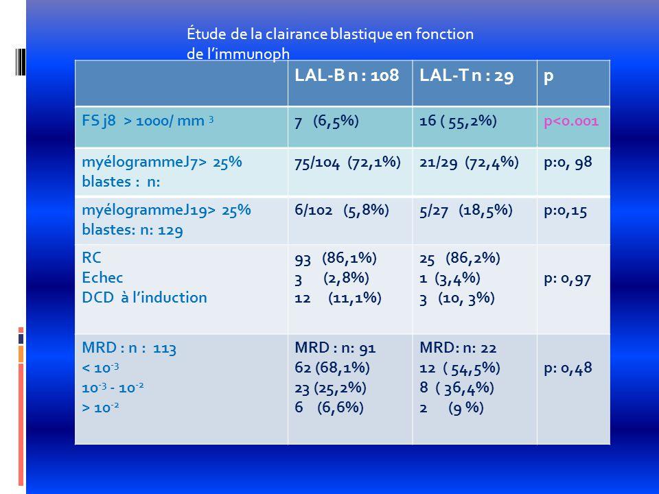 LAL-B n : 108LAL-T n : 29p FS j8 > 1000/ mm 3 7 (6,5%)16 ( 55,2%)p<0.001 myélogrammeJ7> 25% blastes : n: 75/104 (72,1%)21/29 (72,4%)p:0, 98 myélogramm