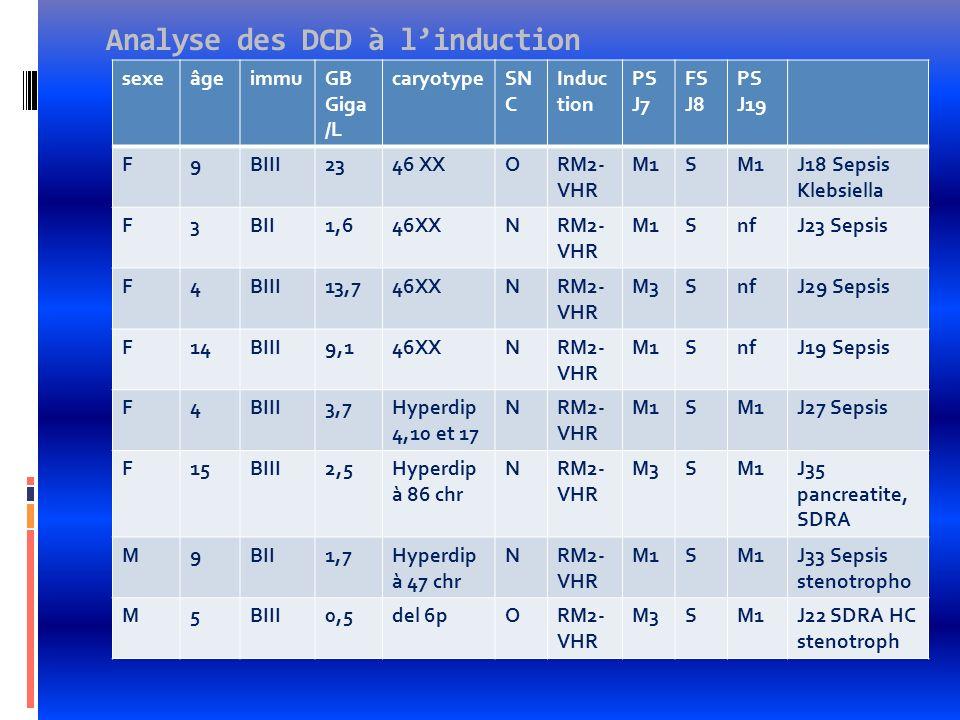 Analyse des DCD à linduction sexeâgeimmuGB Giga /L caryotypeSN C Induc tion PS J7 FS J8 PS J19 F9BIII2346 XXORM2- VHR M1S J18 Sepsis Klebsiella F3BII1