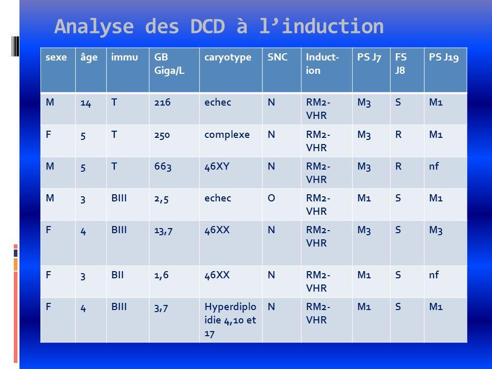 Analyse des DCD à linduction sexeâgeimmuGB Giga/L caryotypeSNCInduct- ion PS J7FS J8 PS J19 M14T216echecNRM2- VHR M3SM1 F5T250complexeNRM2- VHR M3RM1