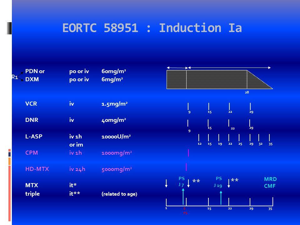 Clairance blastique et RC N = 149 FS j8 > 1000/ mm 3 27 (18,1%) myélogrammeJ7> 25% blastes 106 (71,1%) Myélogramme J7<25%blastes: 39 (28,%) - Induction RM2-VHR: 34 LAL-T : 6 Biphéno : 1 SNC+ : 2 LAL-B, âge 10 ans : 8 LAL-B, GB 50 Giga/l : 2 LAL-B âge< 10 ans GB < 50 G/l : 15 -Induction RM1: 5 myélogrammeJ19> 25% blastes 14 ( 9,4%) RC Echec DCD à linduction 126 ( 84,6%) 6 ( 4 %) 17 ( 11,4%) MRD : n : 116 < 10 -4 10 -4 - 10 -3 10 -3 - 10 -2 > 10 -2 26 ( 22,4%) 50 (43,1%) 31 ( 26,7%) 9 (7,8%) LAL-B NCI RS (n: 60) - Moelle J7 M3: n: 40 (67%), - Moelle j7 non M3: n:20 (33%), IA RM1: 5 FS J 8 corticosensible (n:8), dont 5 NCI RS