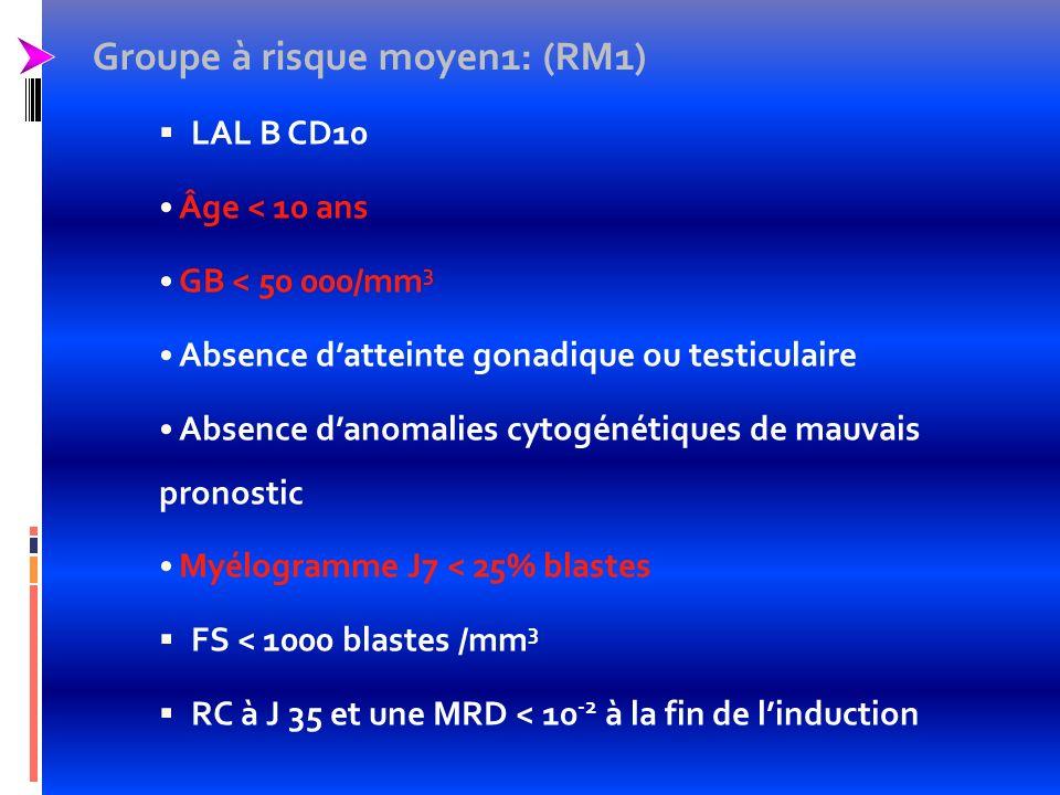 Groupe à risque moyen2:(RM2) LAL T LAL-B CD10+ non RM1: - Âge 10 ans - GB 50 000/mm 3 RM1 avec atteinte gonadique et ou du SNC Absence danomalies cytogénétiques de mauvais pronostic FS < 1000 blastes /mm 3 - Myélogramme J7 25% blastes et Myélogramme J19 < 25% blastes RC à J35 et une MRD < 10 -2 à la fin de linduction