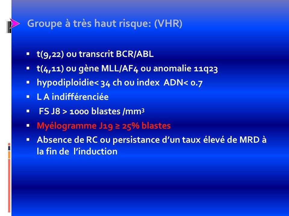 Indication de greffe en RC1 t(9,22) ou transcrit BCR/ABL t(4,11) ou gène MLL/AF4 ou anomalie 11q23 hypodiploidie< 34 ch ou index ADN< 0.7 L A indifférenciée Les LAL-T corticorésistantes Les LAL-B GB 100 Giga/l et corticorésistantes Les LAL-pro B et corticorésistantes Absence de RC ou persistance dune MRD 10 -2 à J35
