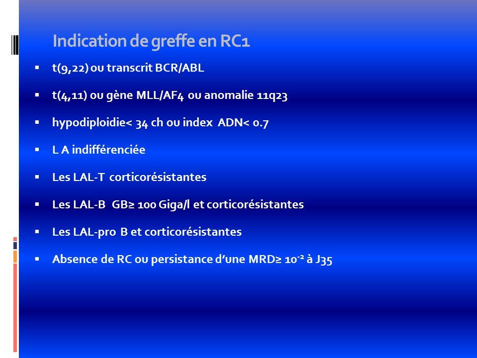 Indication de greffe en RC1 t(9,22) ou transcrit BCR/ABL t(4,11) ou gène MLL/AF4 ou anomalie 11q23 hypodiploidie< 34 ch ou index ADN< 0.7 L A indiffér