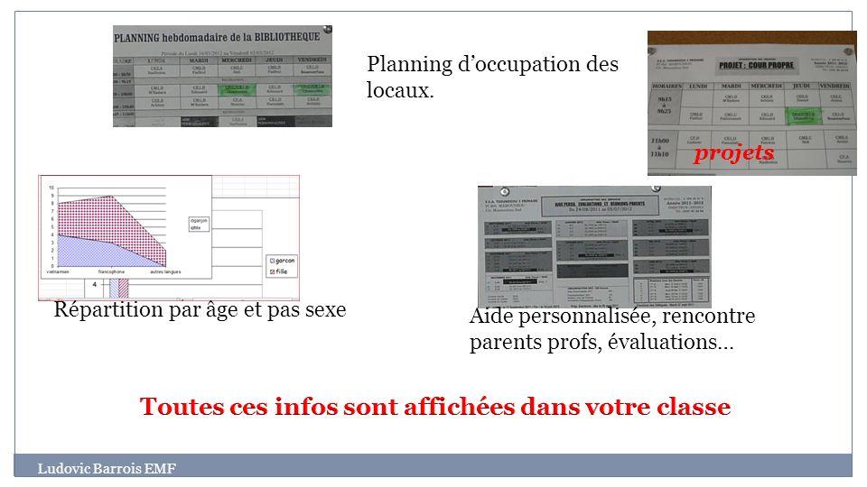 Ludovic Barrois EMF Répartition par âge et pas sexe Aide personnalisée, rencontre parents profs, évaluations… Planning doccupation des locaux. projets