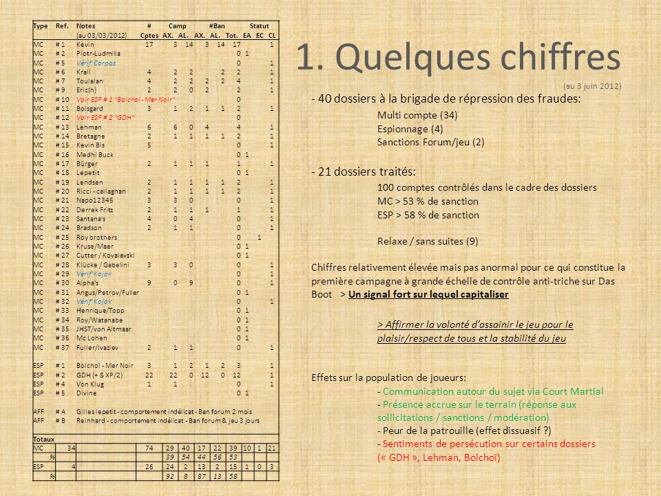 1. Quelques chiffres (au 3 juin 2012) TypeRef.Notes#Camp#BanStatut (au 03/03/2012)CptesAX.AL.AX.AL.Tot.EAECCL MC# 1Kevin173143 171 MC# 2Piotr-Ludmilla