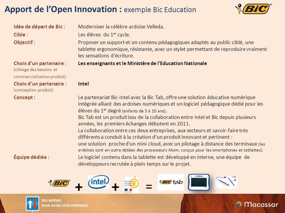 D ES REPÈRES POUR VOTRE DÉVELOPPEMENT Apport de lOpen Innovation : exemple Bic Education Idée de départ de Bic :Moderniser la célèbre ardoise Velleda.