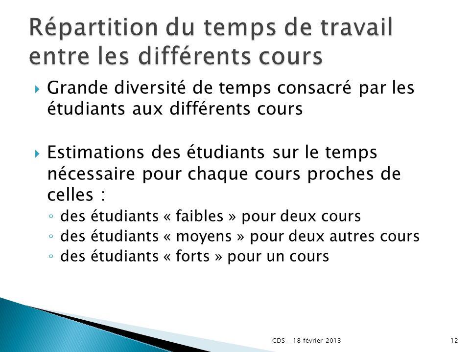 Grande diversité de temps consacré par les étudiants aux différents cours Estimations des étudiants sur le temps nécessaire pour chaque cours proches