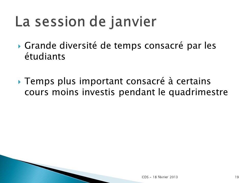Grande diversité de temps consacré par les étudiants Temps plus important consacré à certains cours moins investis pendant le quadrimestre CDS - 18 février 201319