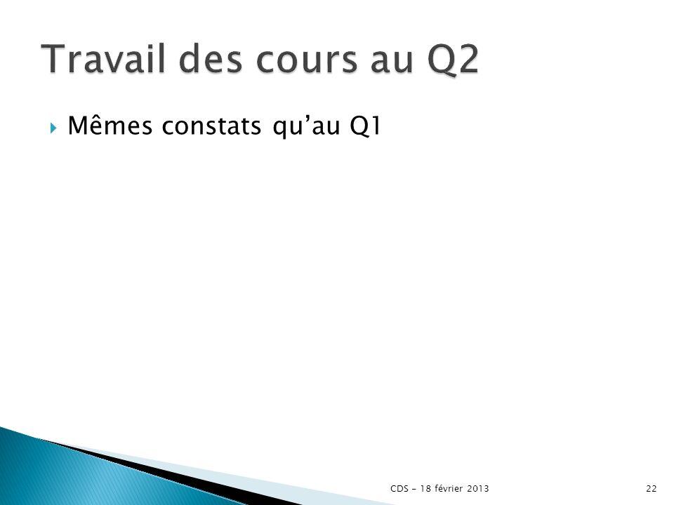 Mêmes constats quau Q1 CDS - 18 février 201322