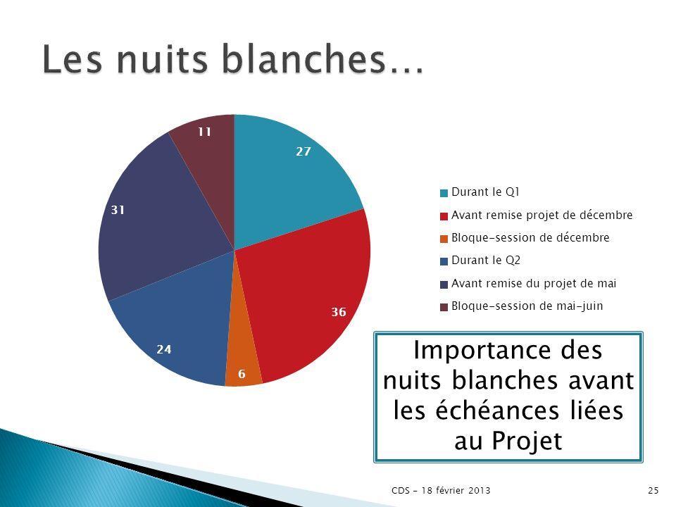 25CDS - 18 février 2013 Importance des nuits blanches avant les échéances liées au Projet