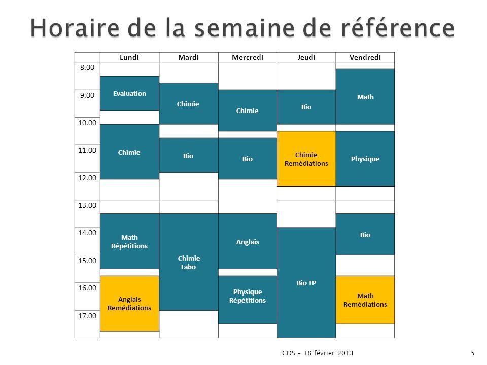 Étudiants « forts » 8 à 10h Étudiants «moyens» 16 à 18h Étudiants « faibles » 24h Avis des enseignants Moyenne 19,6h 6CDS - 18 février 2013