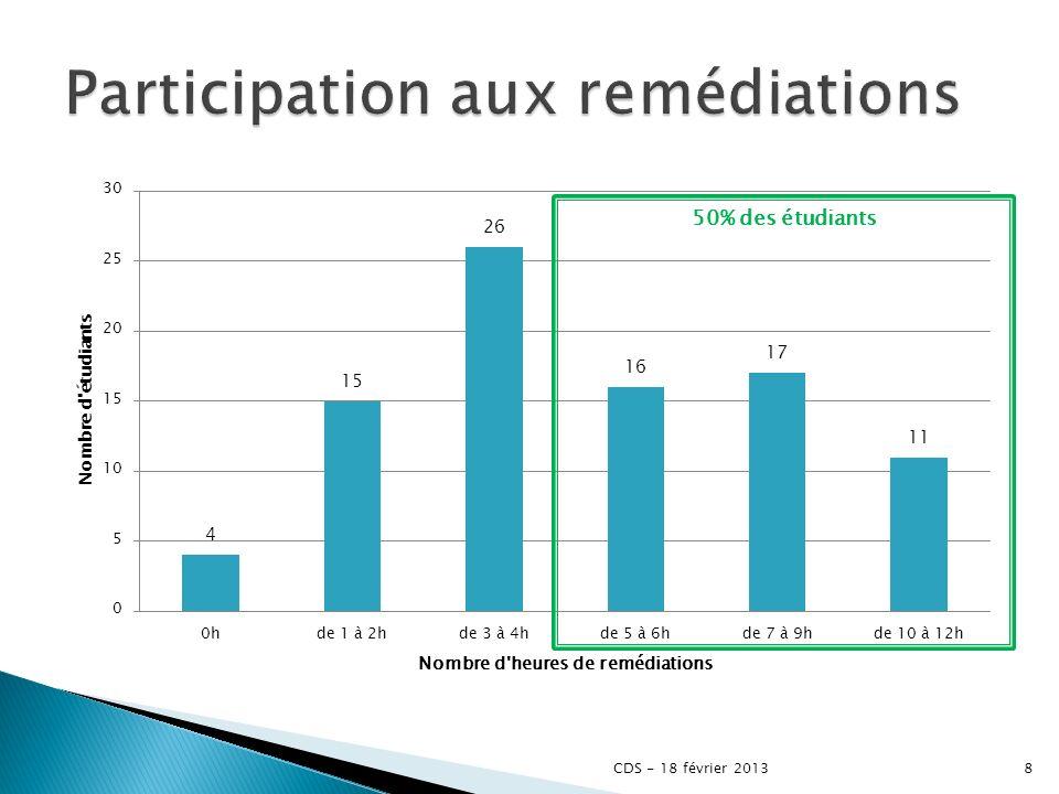 50% des étudiants 8CDS - 18 février 2013
